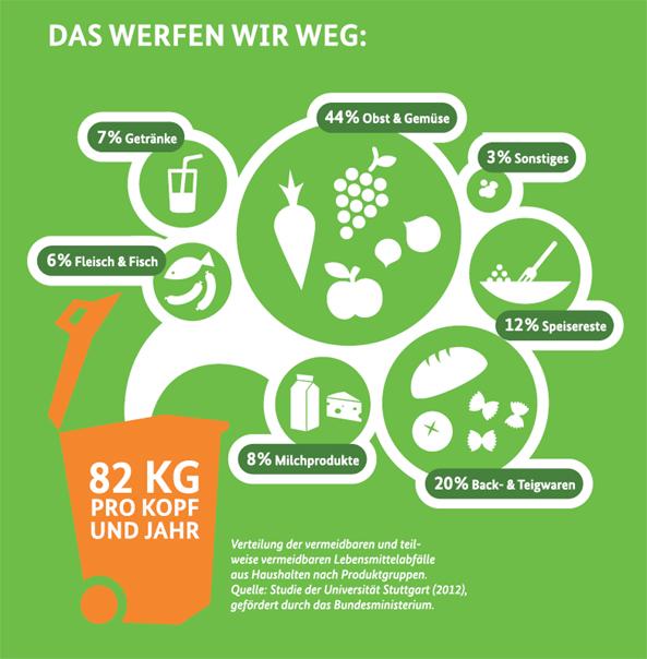 aktionen_2014-das_werfen_wir_weg_e_bmel_593.jpg