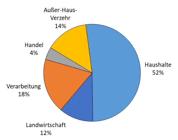 (c) Thuenen Institut LM-Abfaelle in DE in 2019.jpg